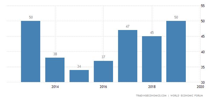 Indonesia Competitiveness Rank