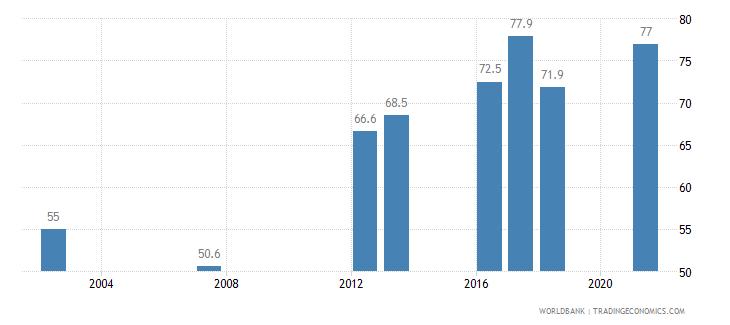 indonesia completeness of birth registration percent wb data
