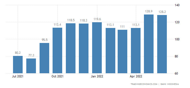 Indonesia Consumer Confidence