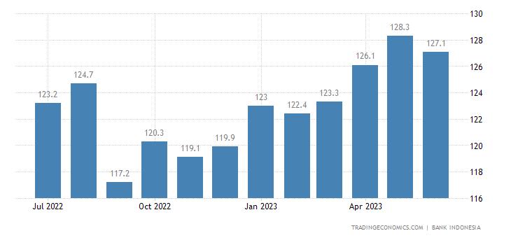 Indonesia Consumer Confidence