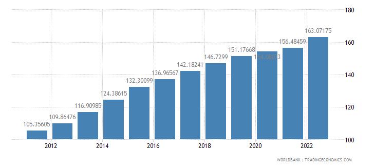 indonesia consumer price index 2005  100 wb data