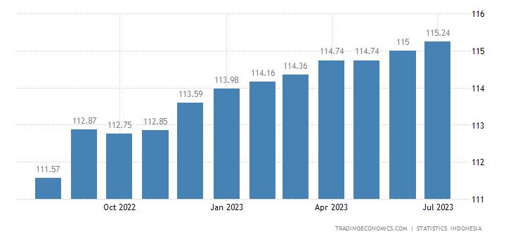 Indonesia Consumer Price Index (CPI)