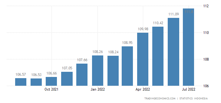Indonesia Consumer Price Index (CPI)
