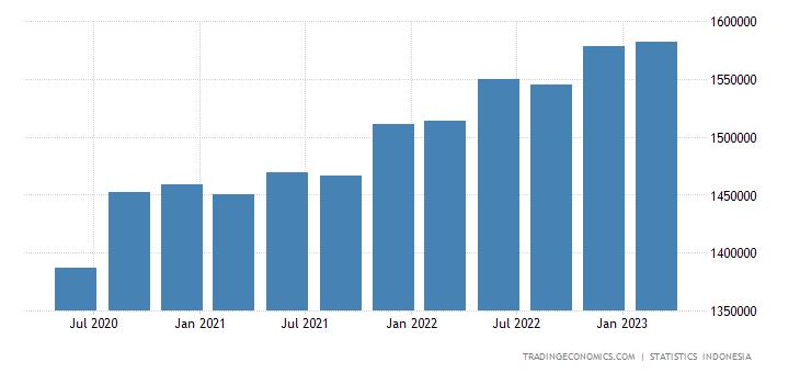 Indonesia Consumer Spending