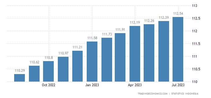 Indonesia Core Consumer Prices