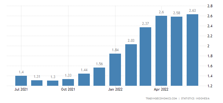 Indonesia Core Inflation Rate