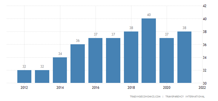 Indonesia Corruption Index
