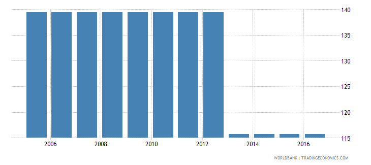 indonesia cost to enforce a contract percent of claim wb data