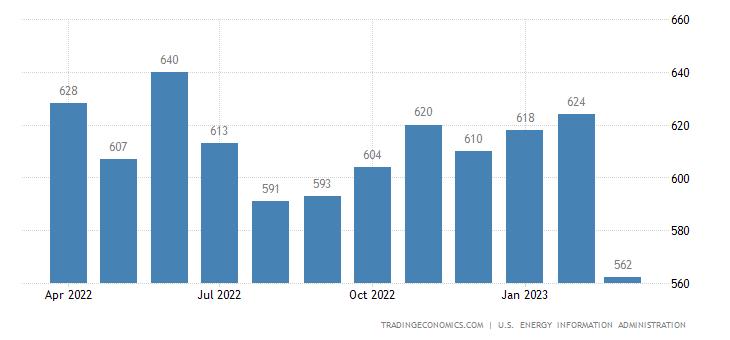 Indonesia Crude Oil Production