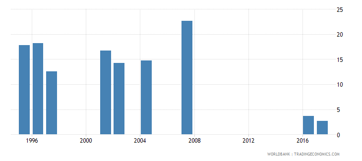 indonesia cumulative drop out rate to the last grade of primary education male percent wb data