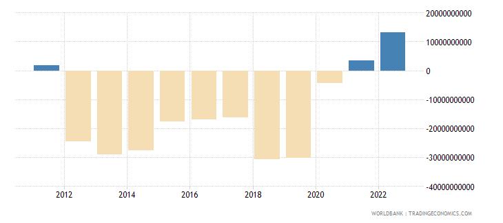 indonesia current account balance bop us dollar wb data