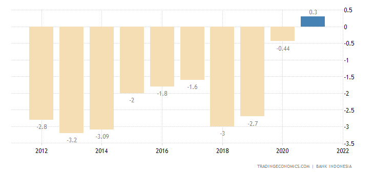 Indonesia Current Account to GDP