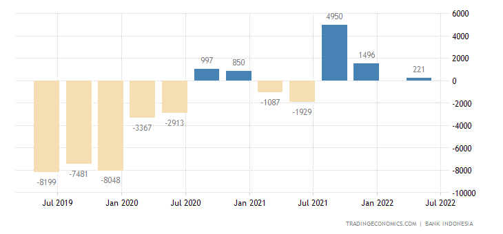 Indonesia Current Account