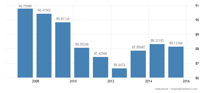 indonesia current education expenditure total percent of total expenditure in public institutions wb data