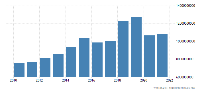 indonesia current transfers receipts bop us dollar wb data