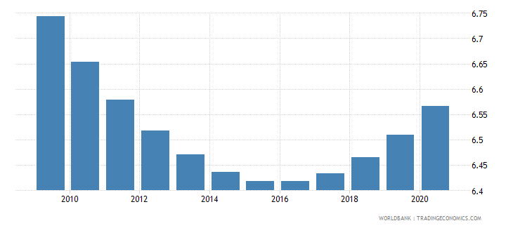 indonesia death rate crude per 1 000 people wb data