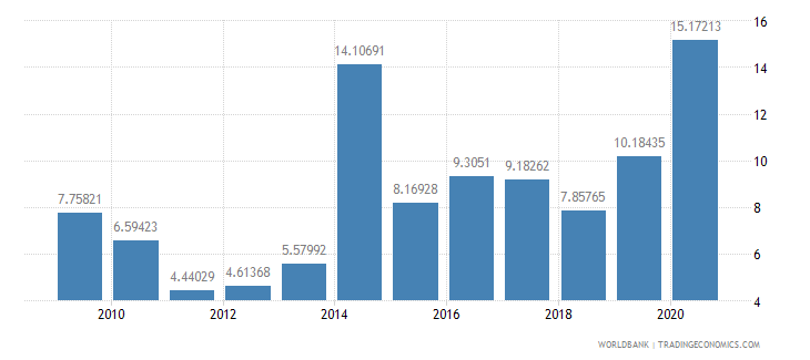 indonesia debt service ppg and imf only percent of exports excluding workers remittances wb data