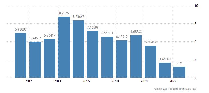 indonesia deposit interest rate percent wb data