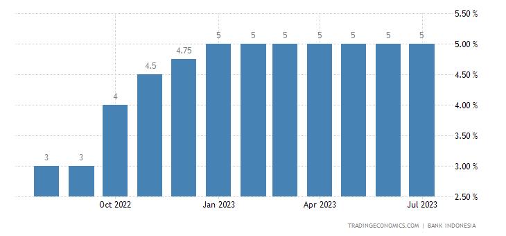 Deposit Interest Rate in Indonesia