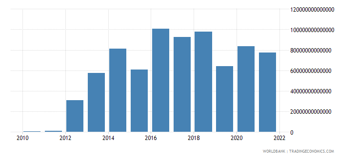 indonesia discrepancy in expenditure estimate of gdp constant lcu wb data