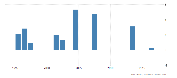 indonesia drop out rate from grade 2 of primary education male percent wb data