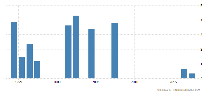 indonesia drop out rate from grade 4 of primary education male percent wb data