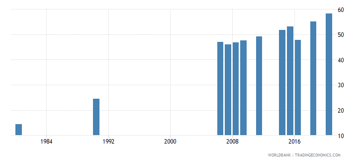 indonesia educational attainment at least completed lower secondary population 25 male percent cumulative wb data