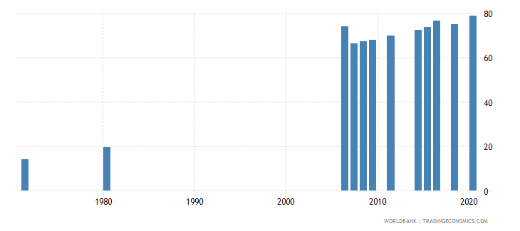indonesia educational attainment at least completed primary population 25 years female percent cumulative wb data