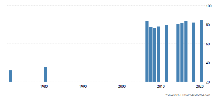 indonesia educational attainment at least completed primary population 25 years male percent cumulative wb data