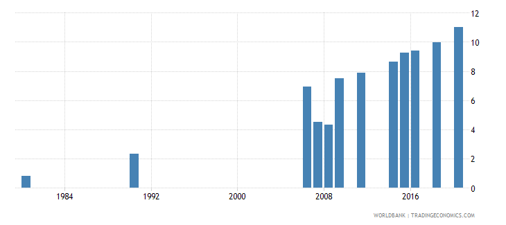 indonesia educational attainment at least completed short cycle tertiary population 25 total percent cumulative wb data