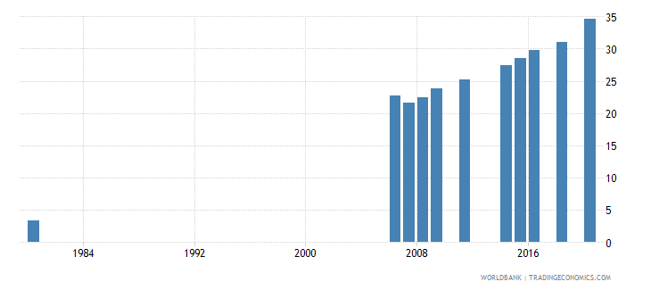 indonesia educational attainment at least completed upper secondary population 25 female percent cumulative wb data