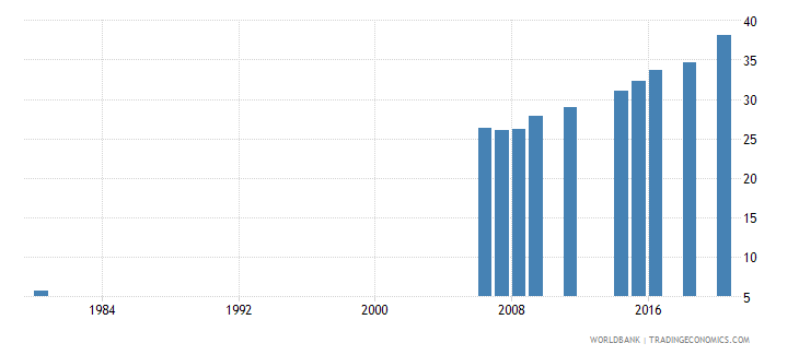 indonesia educational attainment at least completed upper secondary population 25 total percent cumulative wb data