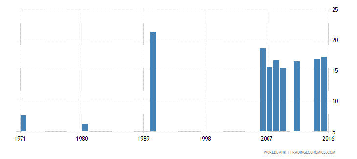 indonesia educational attainment completed lower secondary population 25 years male percent wb data