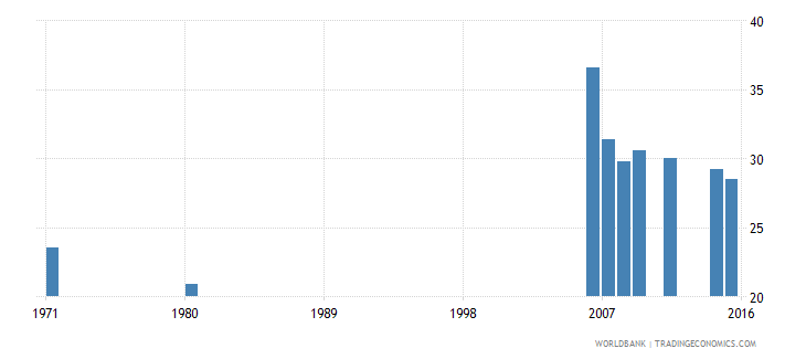 indonesia educational attainment completed primary population 25 years male percent wb data