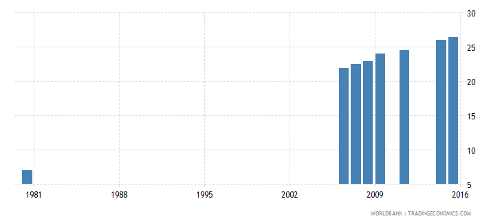 indonesia educational attainment completed upper secondary population 25 years male percent wb data