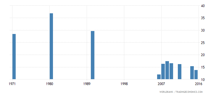 indonesia educational attainment some primary population 25 years male percent wb data