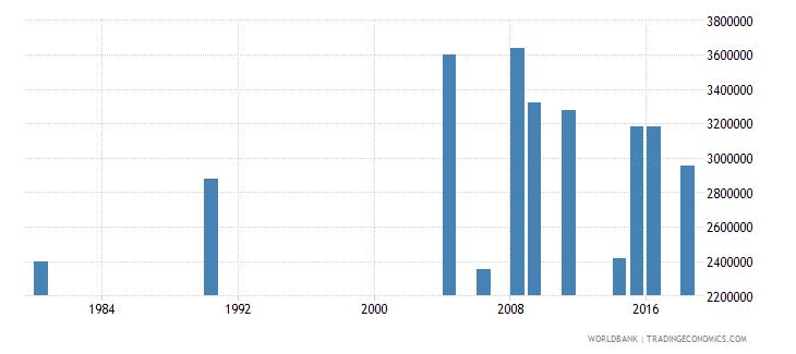 indonesia elderly illiterate population 65 years female number wb data