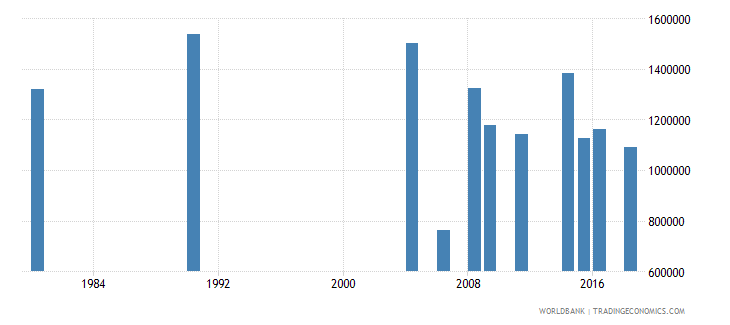 indonesia elderly illiterate population 65 years male number wb data