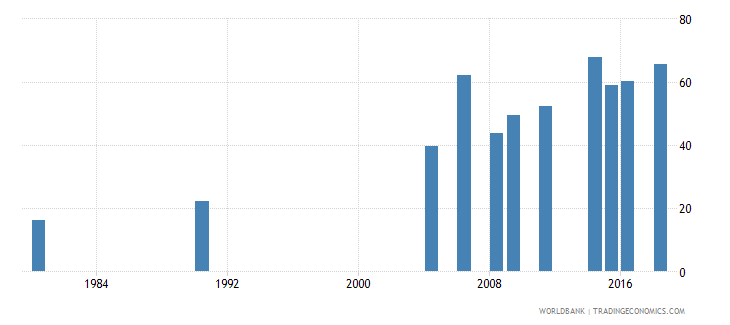 indonesia elderly literacy rate population 65 years female percent wb data