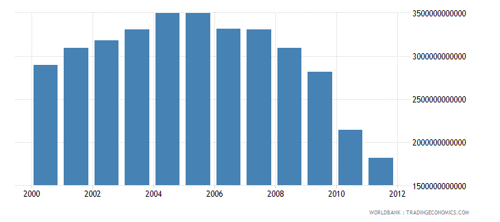 indonesia electric power consumption kwh wb data