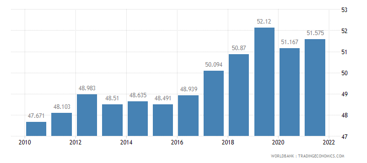 indonesia employment to population ratio 15 plus  female percent wb data