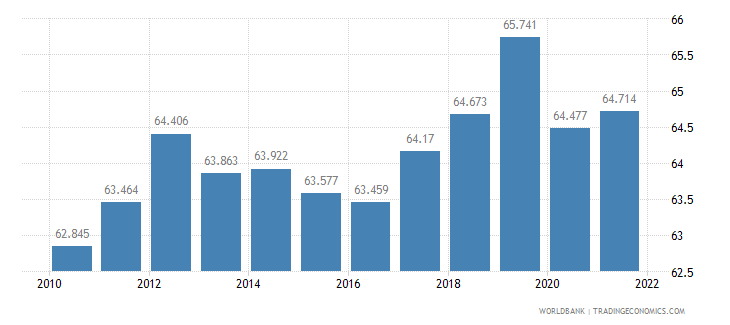 indonesia employment to population ratio 15 plus  total percent wb data