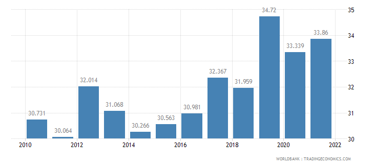 indonesia employment to population ratio ages 15 24 female percent wb data