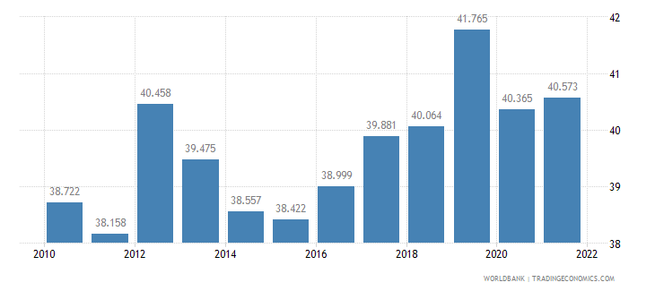 indonesia employment to population ratio ages 15 24 total percent wb data