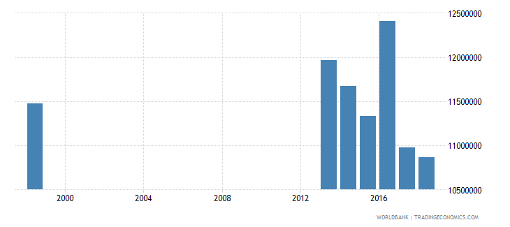 indonesia enrolment in primary education public institutions female number wb data