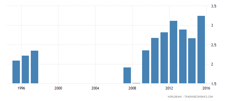 indonesia expenditure on tertiary as percent of total government expenditure percent wb data