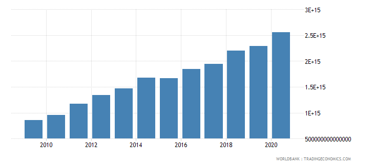 indonesia expense current lcu wb data