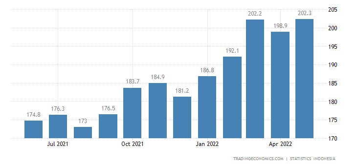 Indonesia Export Prices