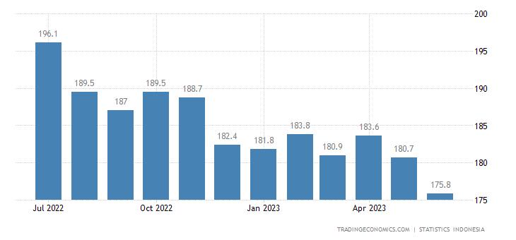 Indonesia Export Prices