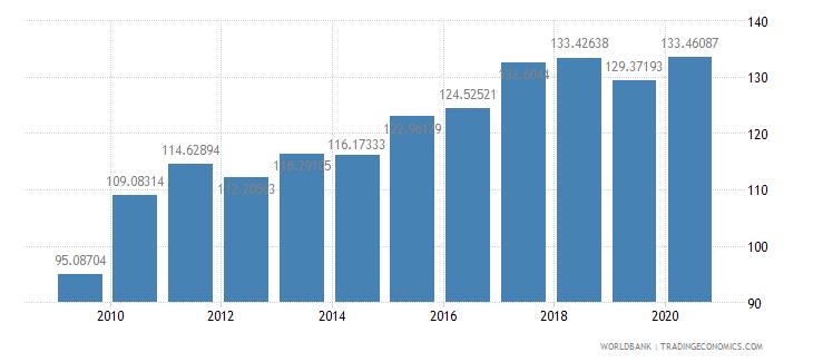 indonesia export volume index 2000  100 wb data